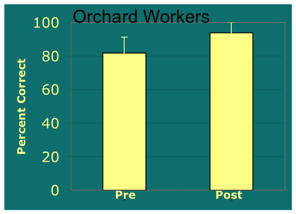 Orchard Workers improvement 50