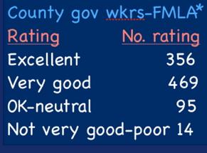 county_govt_mgrs-fmla_reaction