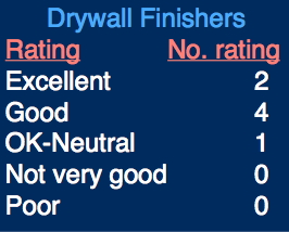 drywall_finishers_reaction