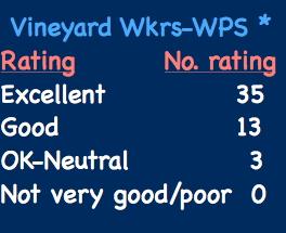 vineyard_workers-wps_reaction