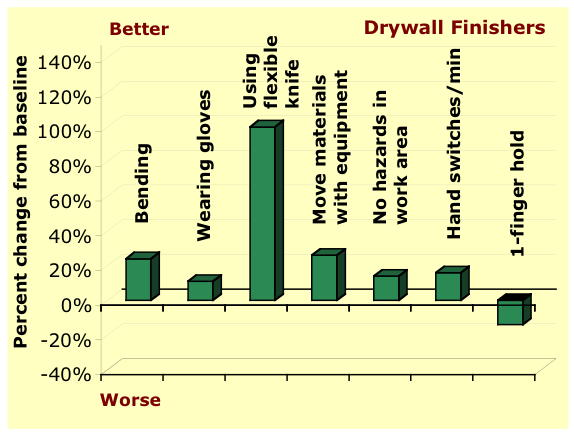 Drywall finisher work practice improvements