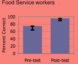 Food Service Workers improvement