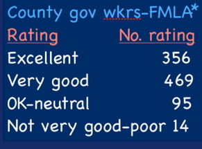 county_govt_mgrs-fmla_reaction