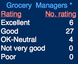grocery_managers_reaction