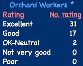 orchard_workers_reaction
