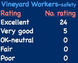 vineyard_workers-safety_reaction